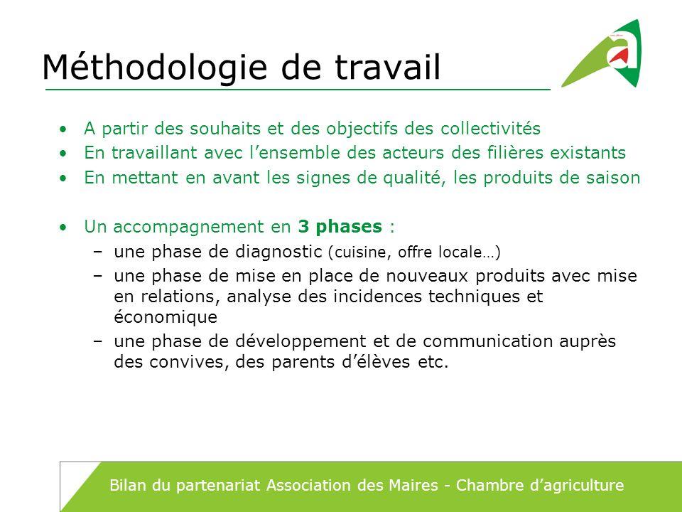 Méthodologie de travail A partir des souhaits et des objectifs des collectivités En travaillant avec lensemble des acteurs des filières existants En m