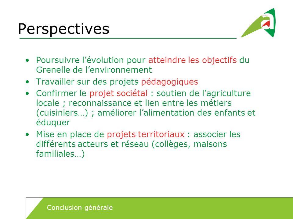 Perspectives Poursuivre lévolution pour atteindre les objectifs du Grenelle de lenvironnement Travailler sur des projets pédagogiques Confirmer le pro