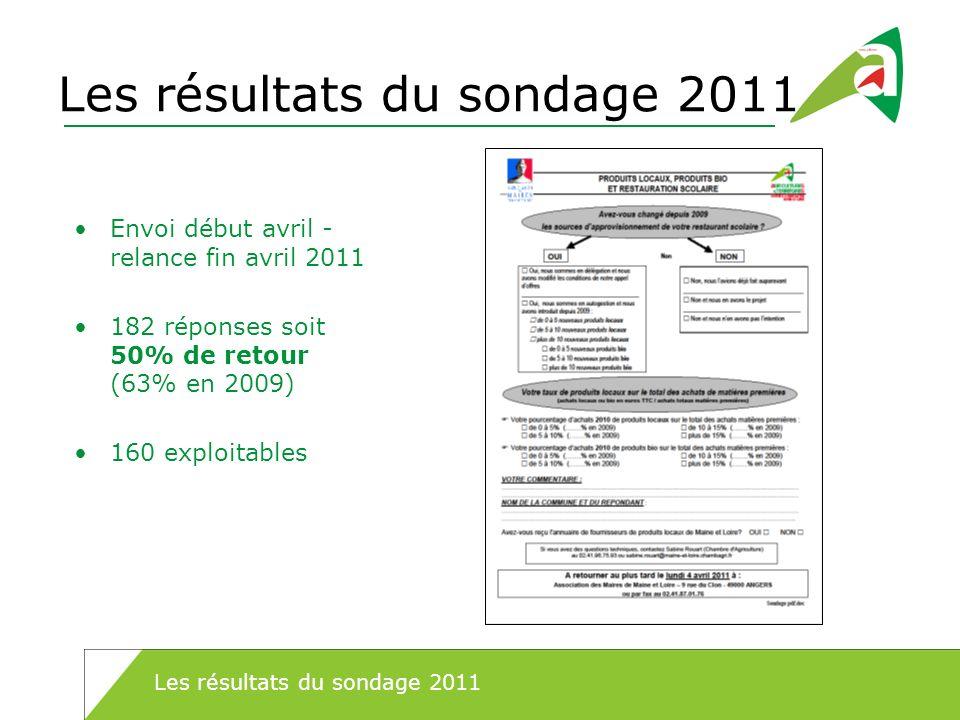Les résultats du sondage 2011 Envoi début avril - relance fin avril 2011 182 réponses soit 50% de retour (63% en 2009) 160 exploitables Les résultats