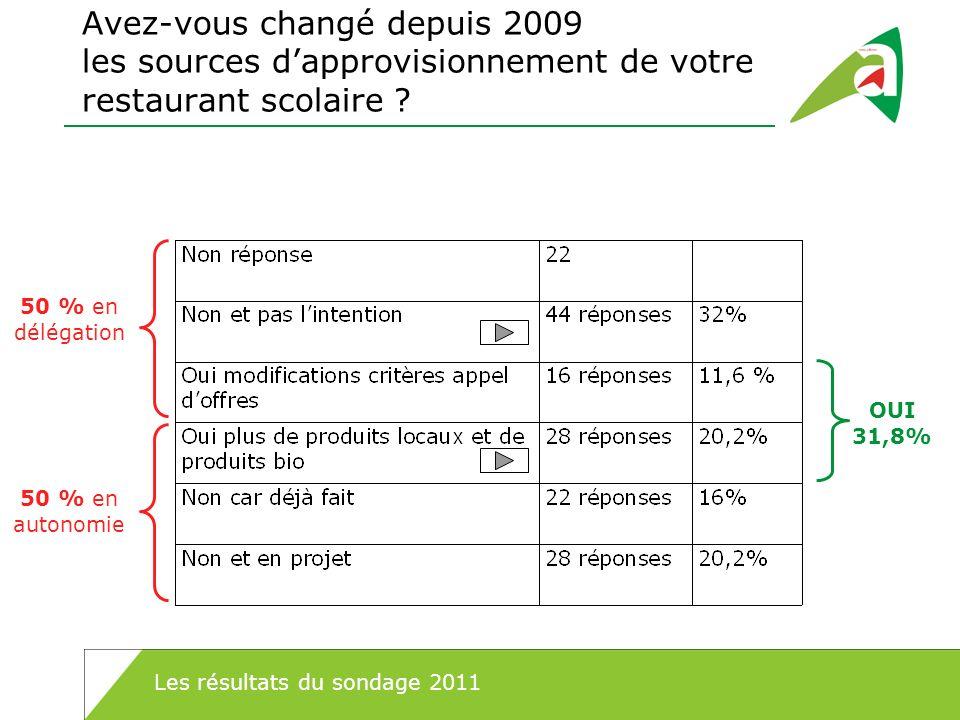 Avez-vous changé depuis 2009 les sources dapprovisionnement de votre restaurant scolaire ? OUI 31,8% 50 % en délégation 50 % en autonomie Les résultat