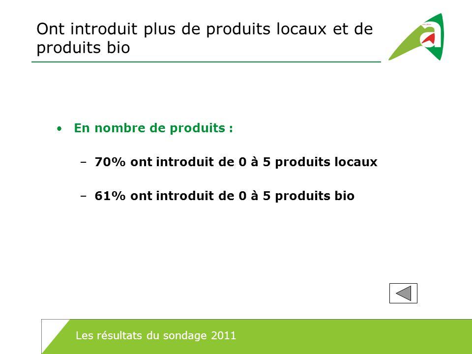 Ont introduit plus de produits locaux et de produits bio En nombre de produits : –70% ont introduit de 0 à 5 produits locaux –61% ont introduit de 0 à