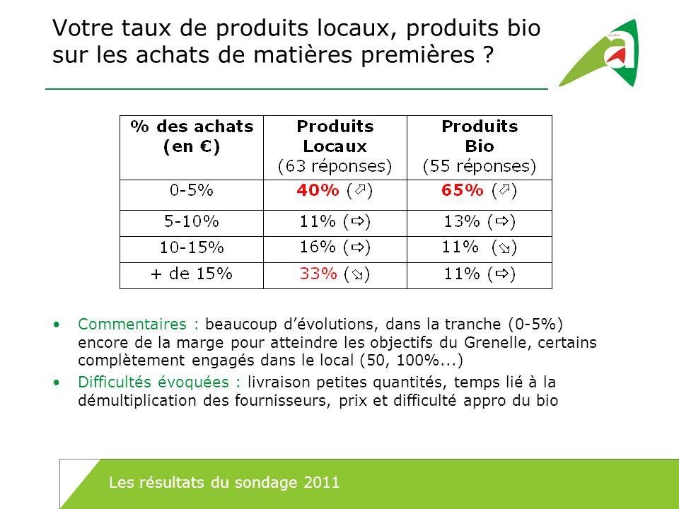 Votre taux de produits locaux, produits bio sur les achats de matières premières ? Commentaires : beaucoup dévolutions, dans la tranche (0-5%) encore