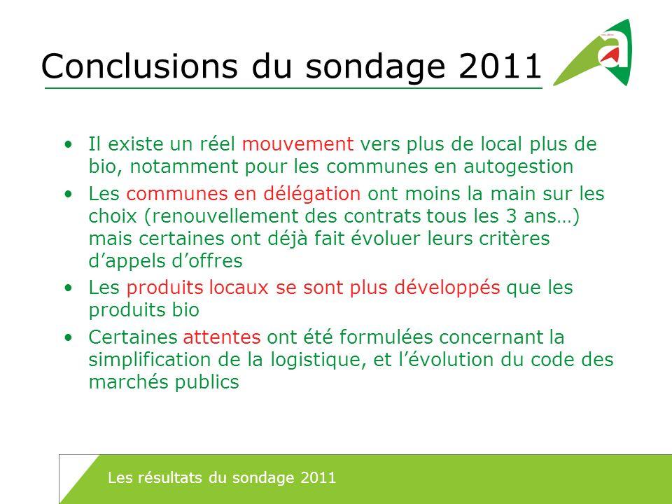 Conclusions du sondage 2011 Il existe un réel mouvement vers plus de local plus de bio, notamment pour les communes en autogestion Les communes en dél