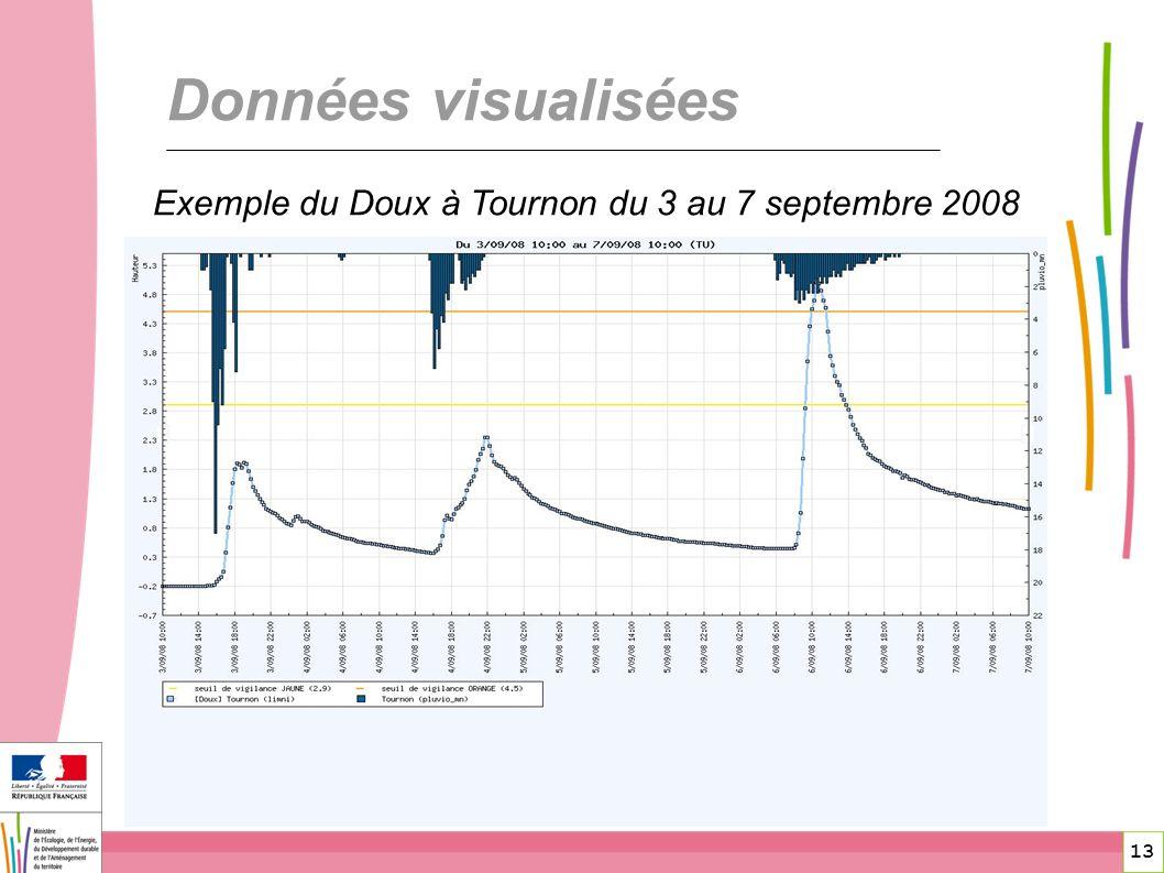 13 Données visualisées Exemple du Doux à Tournon du 3 au 7 septembre 2008