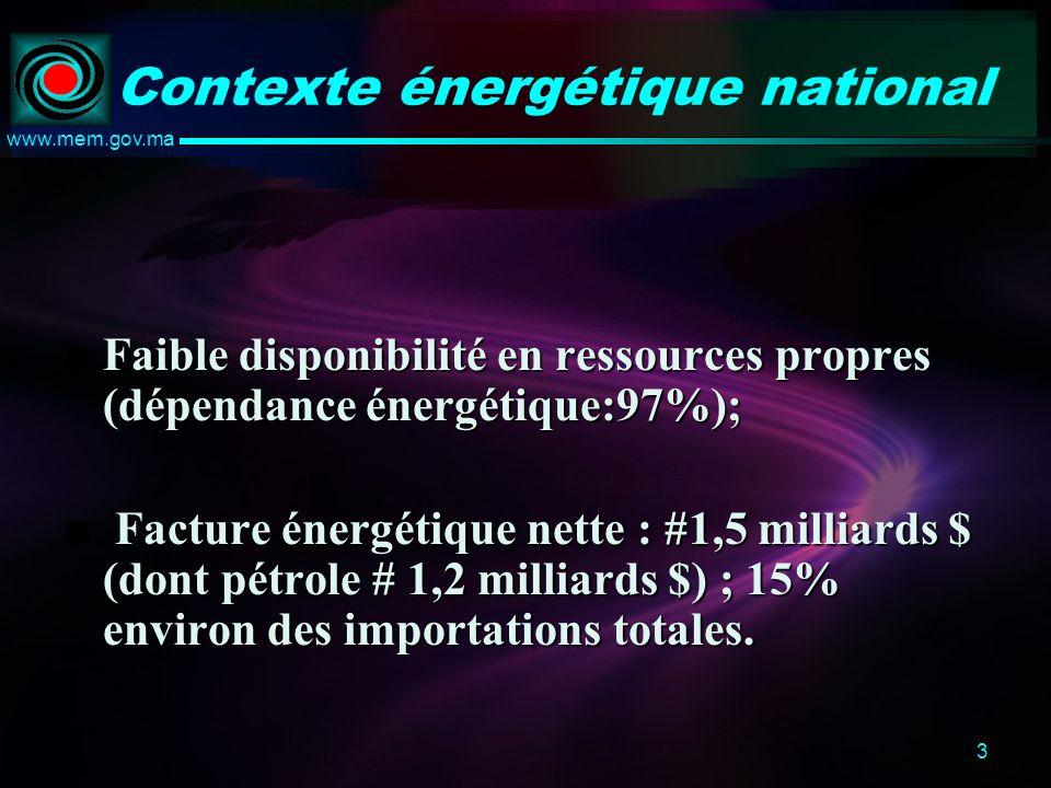 3 www.mem.gov.ma Contexte énergétique national Faible disponibilité en ressources propres (dépendance énergétique:97%); Faible disponibilité en ressources propres (dépendance énergétique:97%); Facture énergétique nette : #1,5 milliards $ (dont pétrole # 1,2 milliards $) ; 15% environ des importations totales.