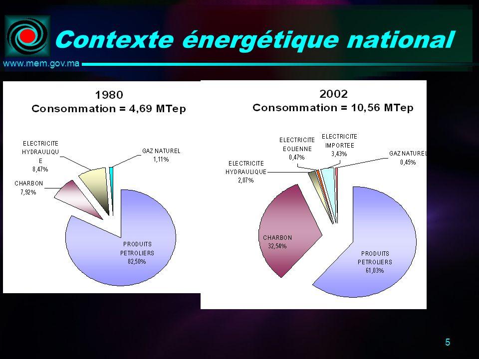 5 www.mem.gov.ma Contexte énergétique national