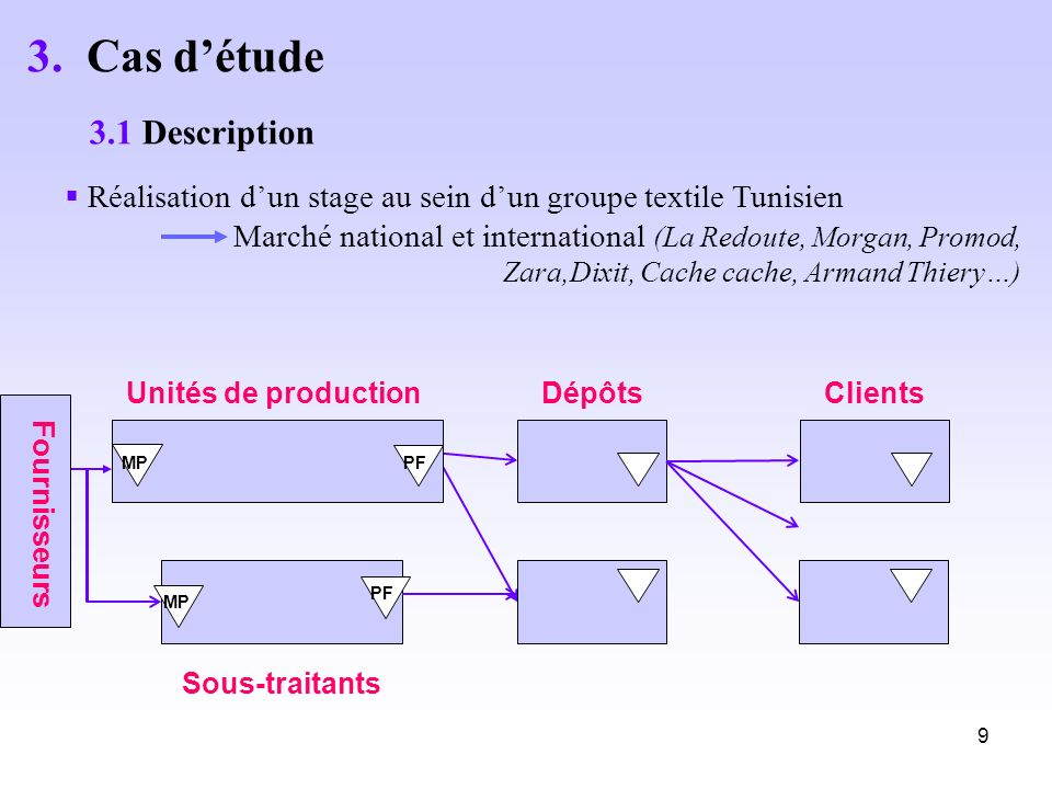 9 Réalisation dun stage au sein dun groupe textile Tunisien Marché national et international (La Redoute, Morgan, Promod, Zara,Dixit, Cache cache, Arm