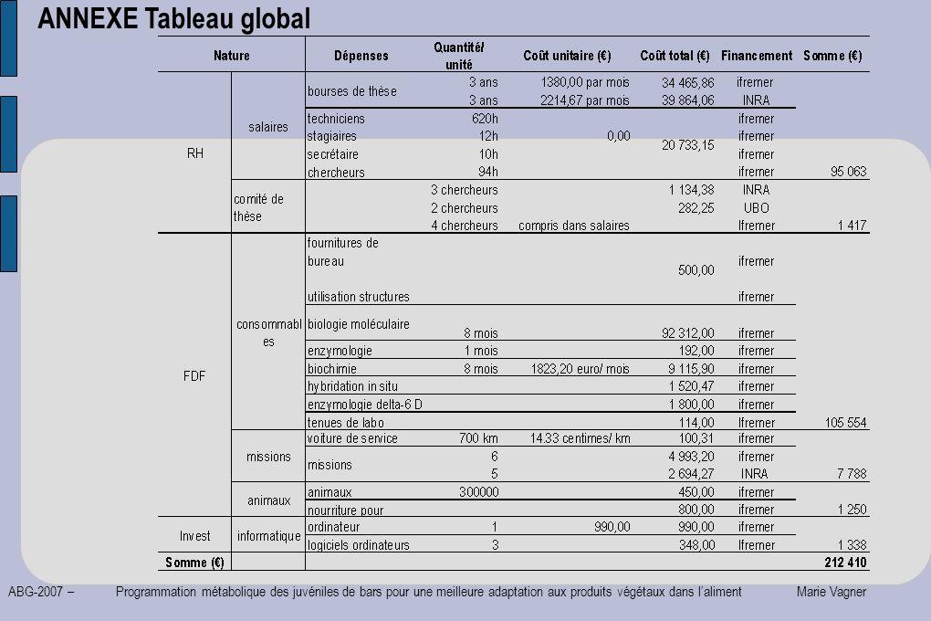 ABG-2007 – Programmation métabolique des juvéniles de bars pour une meilleure adaptation aux produits végétaux dans laliment Marie Vagner ANNEXE Table