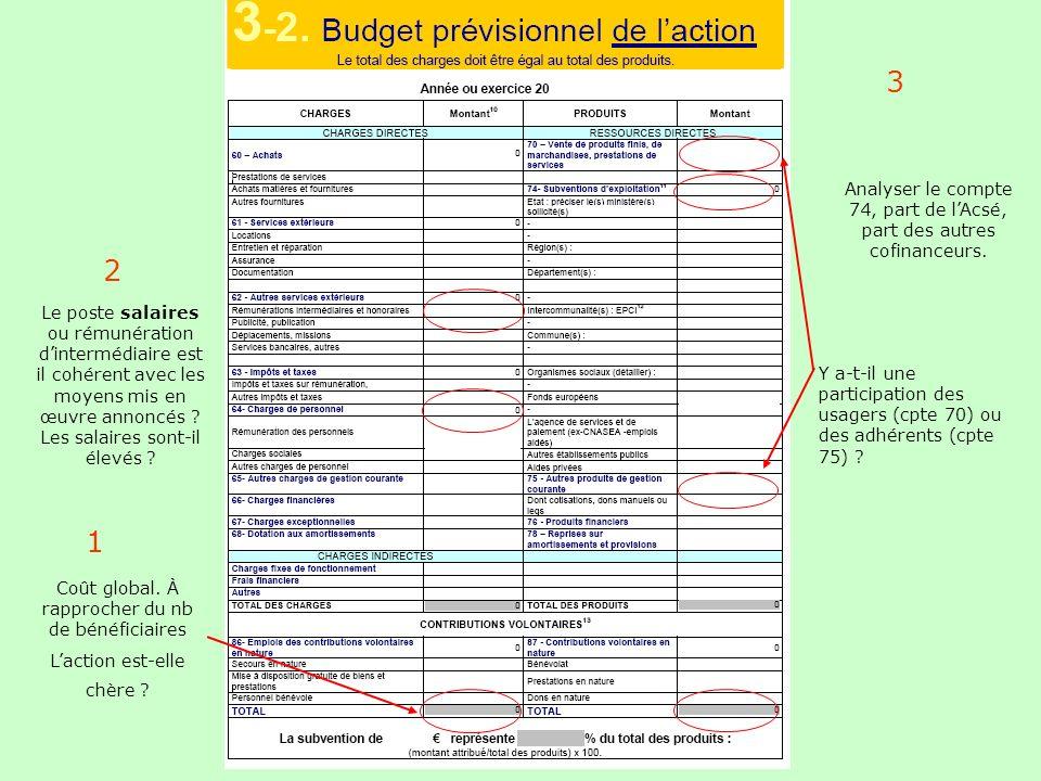 L'Acsé- document interne - NE PAS DIFFUSER 3 2 1 Coût global. À rapprocher du nb de bénéficiaires Laction est-elle chère ? Le poste salaires ou rémuné