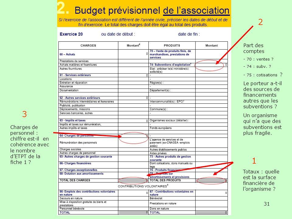 L'Acsé- document interne - NE PAS DIFFUSER 31 Charges de personnel : chiffre est-il en cohérence avec le nombre dETPT de la fiche 1 ? Part des comptes