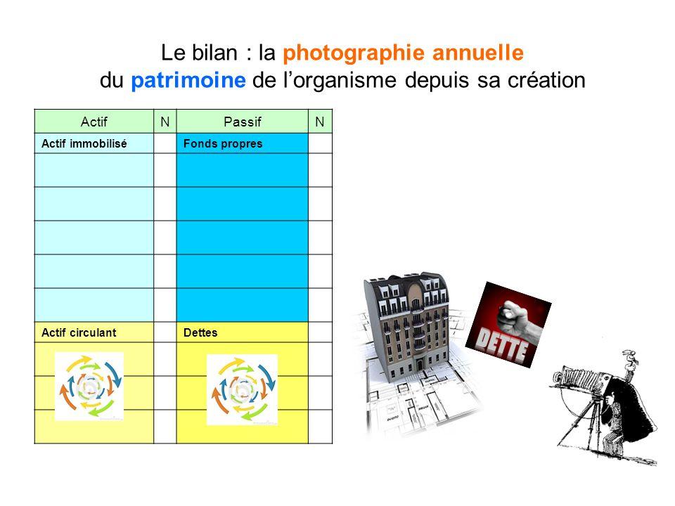 Le bilan : la photographie annuelle du patrimoine de lorganisme depuis sa création ActifNPassifN Actif immobilisé Fonds propres Actif circulant Dettes