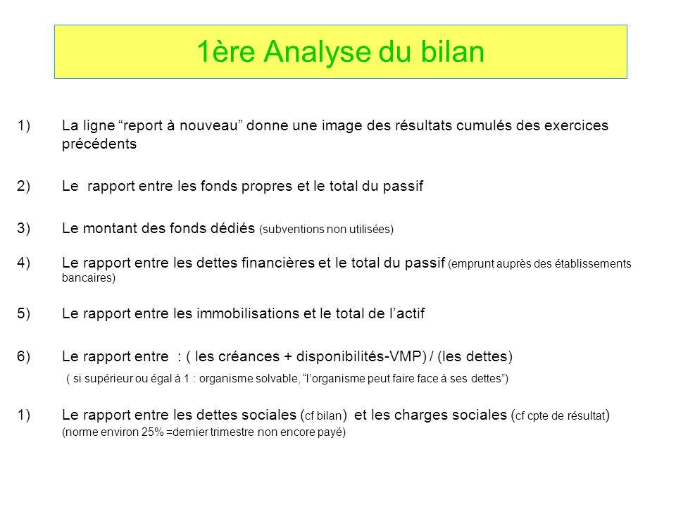 1ère Analyse du bilan 1)La ligne report à nouveau donne une image des résultats cumulés des exercices précédents 2)Le rapport entre les fonds propres