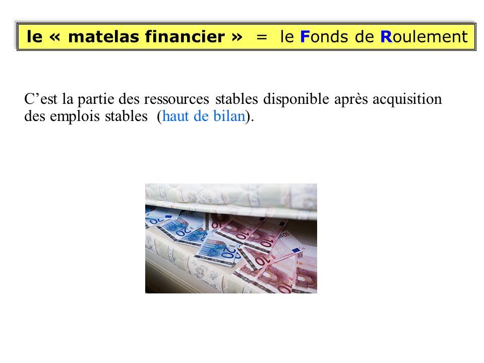 Cest la partie des ressources stables disponible après acquisition des emplois stables (haut de bilan). le « matelas financier » = le Fonds de Rouleme