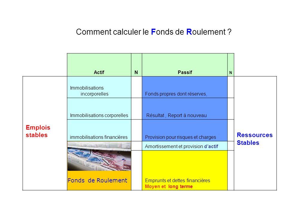 Comment calculer le Fonds de Roulement ? ActifNPassif N Emplois stables Immobilisations incorporelles Fonds propres dont réserves, Ressources Stables