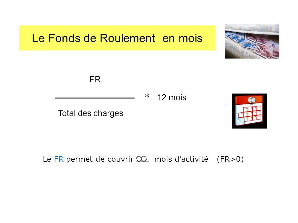 Le Fonds de Roulement en mois FR Total des charges * 12 mois Le FR permet de couvrir mois dactivité (FR>0)