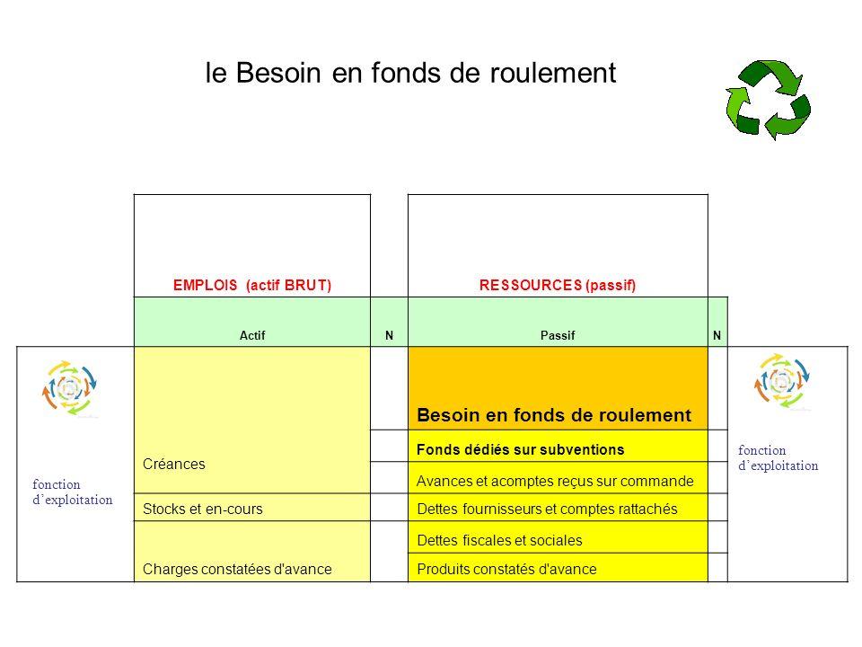 le Besoin en fonds de roulement EMPLOIS (actif BRUT)RESSOURCES (passif) ActifNPassifN Créances Besoin en fonds de roulement Fonds dédiés sur subventio