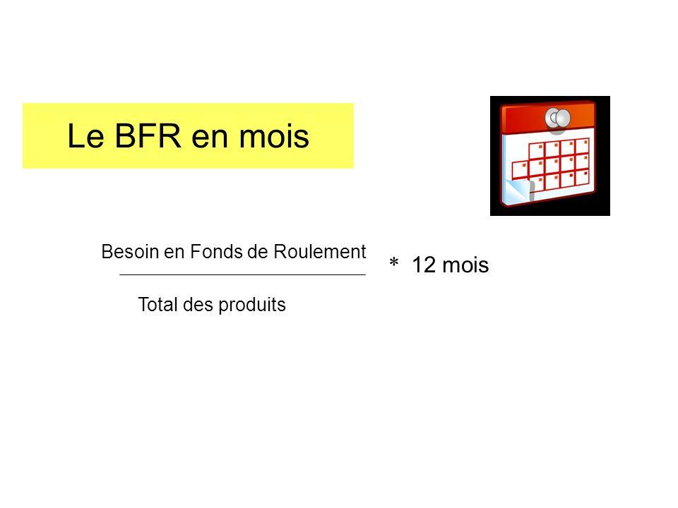 Le BFR en mois Besoin en Fonds de Roulement Total des produits * 12 mois