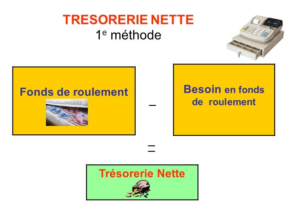TRESORERIE NETTE 1 e méthode Besoin en fonds de roulement Fonds de roulement Trésorerie Nette =