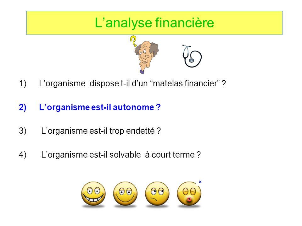 Lanalyse financière 1)Lorganisme dispose t-il dun matelas financier ? 2)Lorganisme est-il autonome ? 3) Lorganisme est-il trop endetté ? 4) Lorganisme