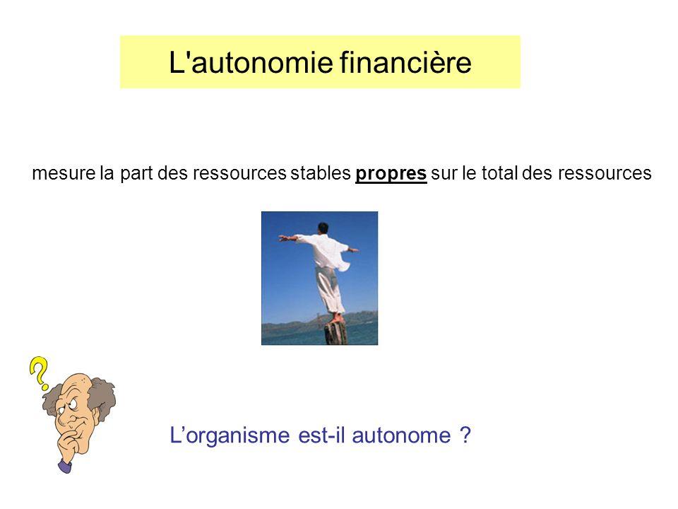 L'autonomie financière mesure la part des ressources stables propres sur le total des ressources Lorganisme est-il autonome ?
