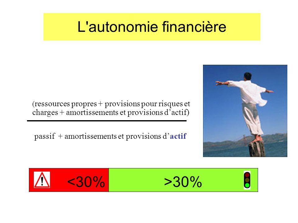 L'autonomie financière ( ressources propres + provisions pour risques et charges + amortissements et provisions dactif) passif + amortissements et pro