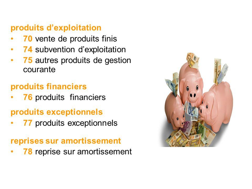 produits dexploitation 70vente de produits finis 74subvention dexploitation 75autres produits de gestion courante produits financiers 76produits finan