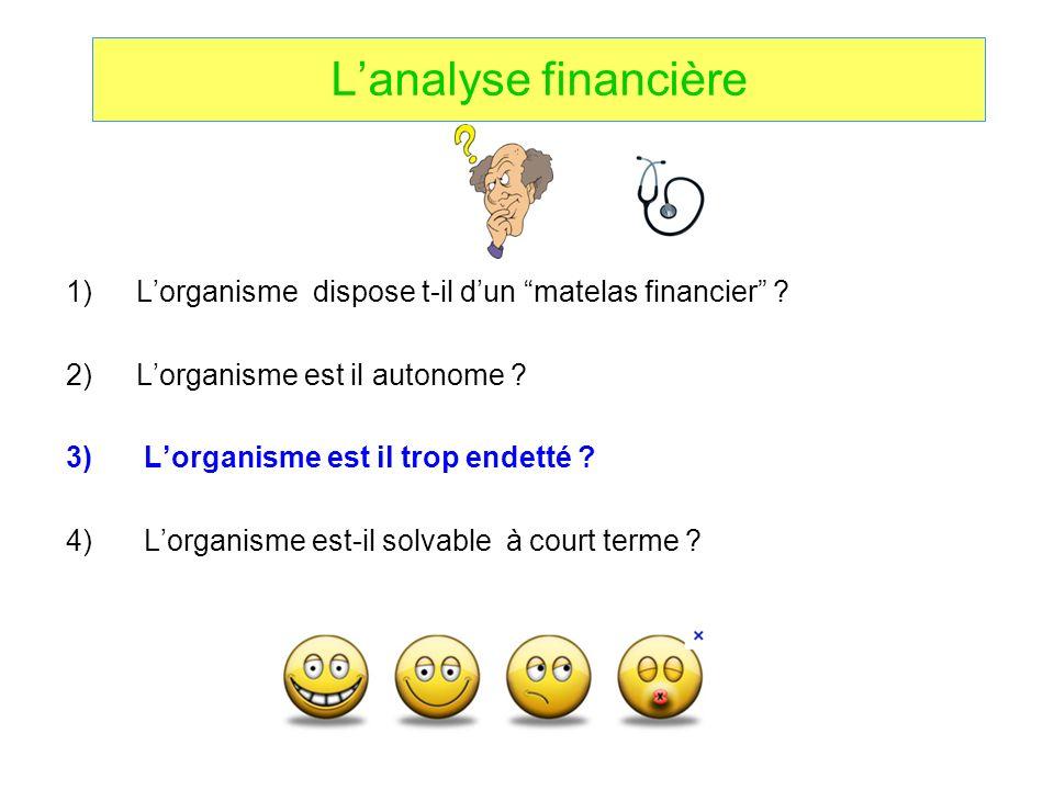 Lanalyse financière 1)Lorganisme dispose t-il dun matelas financier ? 2)Lorganisme est il autonome ? 3) Lorganisme est il trop endetté ? 4) Lorganisme