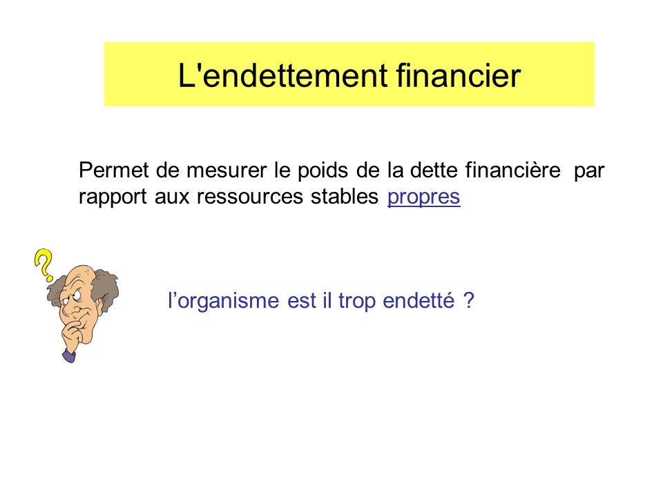 L'endettement financier Permet de mesurer le poids de la dette financière par rapport aux ressources stables propres lorganisme est il trop endetté ?