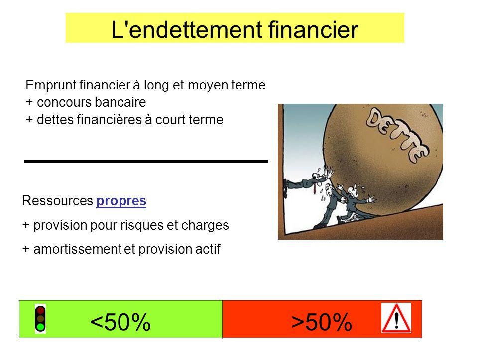 L'endettement financier Emprunt financier à long et moyen terme + concours bancaire + dettes financières à court terme Ressources propres + provision