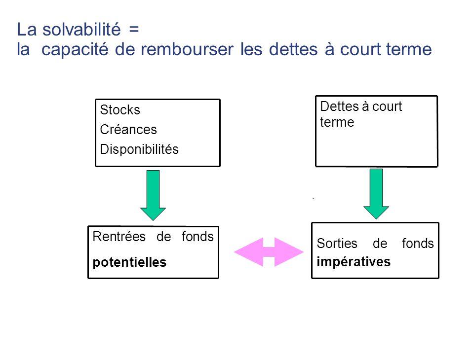 La solvabilité = la capacité de rembourser les dettes à court terme Rentrées de fonds potentielles Sorties de fonds impératives Stocks Créances Dispon