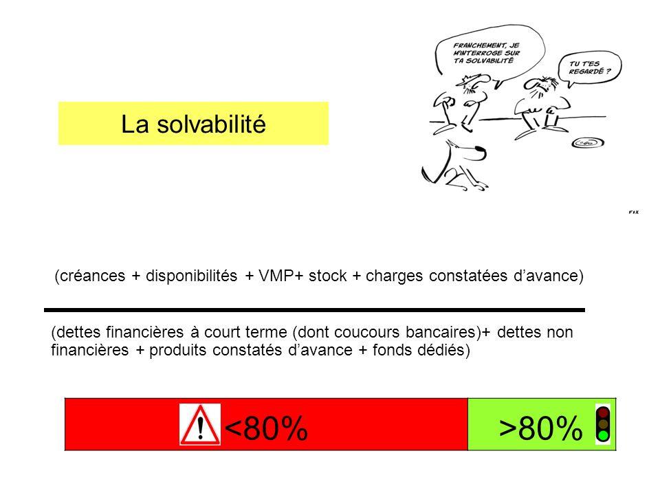 La solvabilité (créances + disponibilités + VMP+ stock + charges constatées davance) (dettes financières à court terme (dont coucours bancaires)+ dett