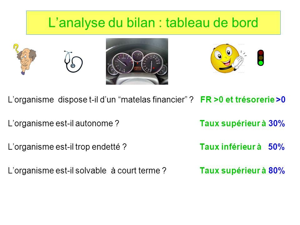 Lanalyse du bilan : tableau de bord Lorganisme dispose t-il dun matelas financier ? FR >0 et trésorerie >0 Lorganisme est-il autonome ? Taux supérieur