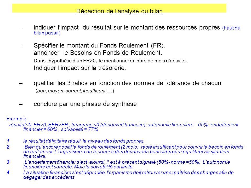 Rédaction de lanalyse du bilan –indiquer limpact du résultat sur le montant des ressources propres (haut du bilan passif) –Spécifier le montant du Fon