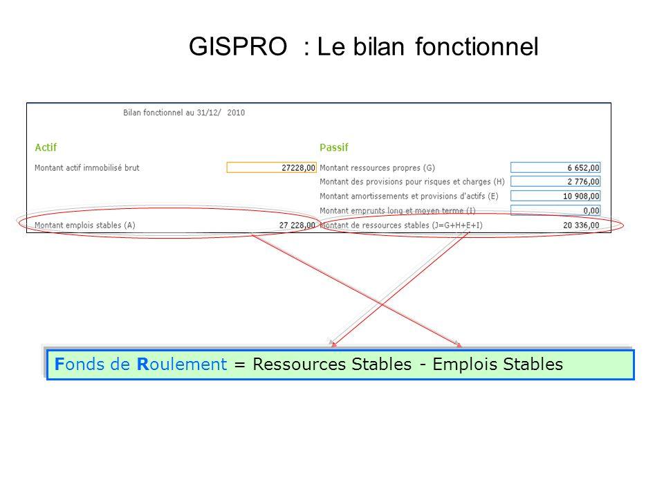 GISPRO : Le bilan fonctionnel Fonds de Roulement = Ressources Stables - Emplois Stables