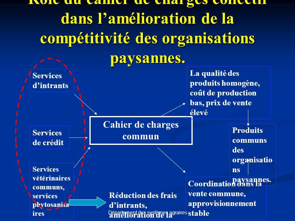 Département des systèmes agraires Rôle du cahier de charges collectif dans lamélioration de la compétitivité des organisations paysannes.