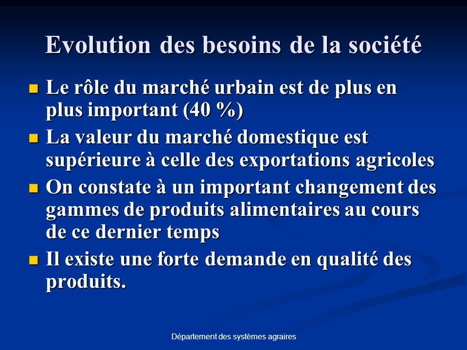 Département des systèmes agraires Evolution des besoins de la société Le rôle du marché urbain est de plus en plus important (40 %) Le rôle du marché