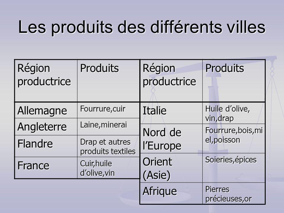 Les produits des différents villes AllemagneFourrure,cuir AngleterreLaine,minerai Flandre Drap et autres produits textiles France Cuir,huile dolive,vi