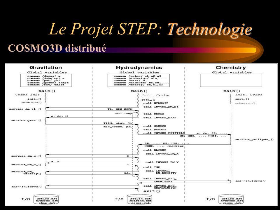Jean-Michel ALIMI Technologie Le Projet STEP: Technologie Architecture Logiciel Première Application scientifique (en astrophysique) COSMO3D distribué