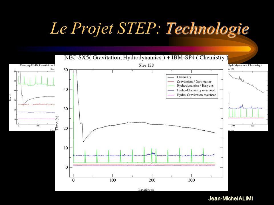 Jean-Michel ALIMI Technologie Le Projet STEP: Technologie Matière Noire Gravitation (PM) Matière Baryonique Hydrodynamique (Euler-Lagrange) Plasma Cos