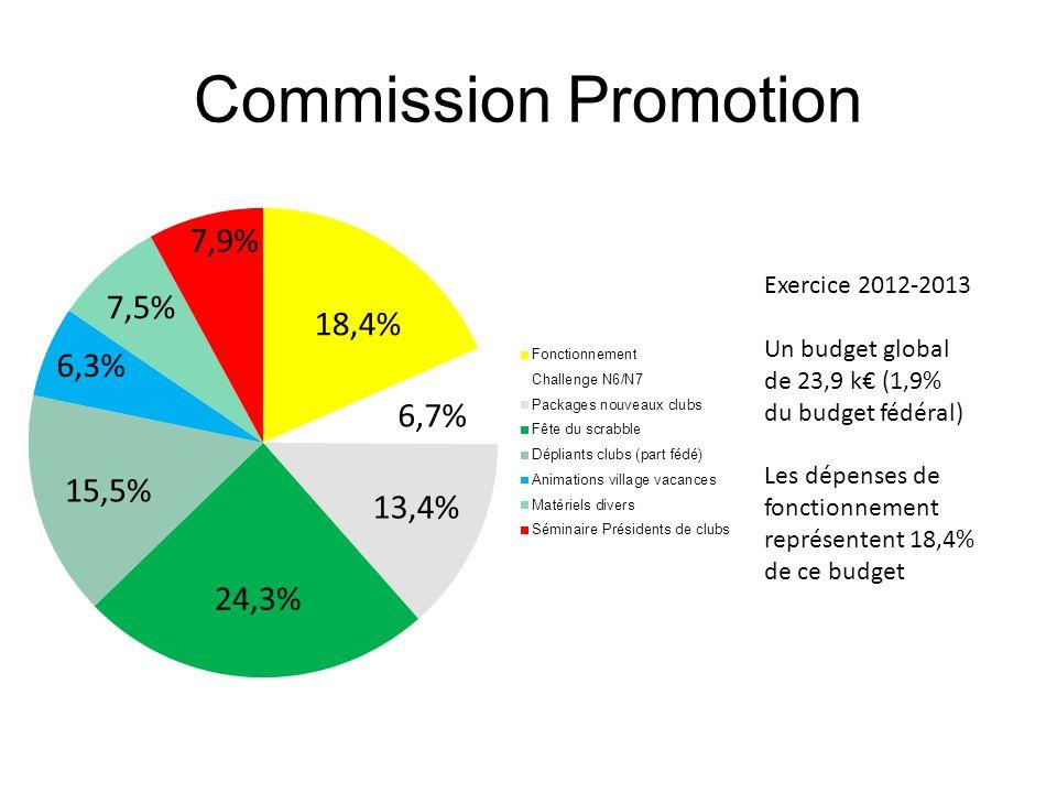 Commission Promotion Exercice 2012-2013 Un budget global de 23,9 k (1,9% du budget fédéral) Les dépenses de fonctionnement représentent 18,4% de ce bu