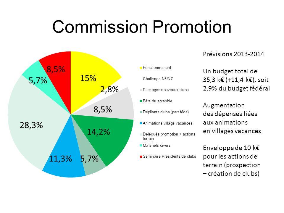 Commission Promotion Prévisions 2013-2014 Un budget total de 35,3 k (+11,4 k), soit 2,9% du budget fédéral Augmentation des dépenses liées aux animati