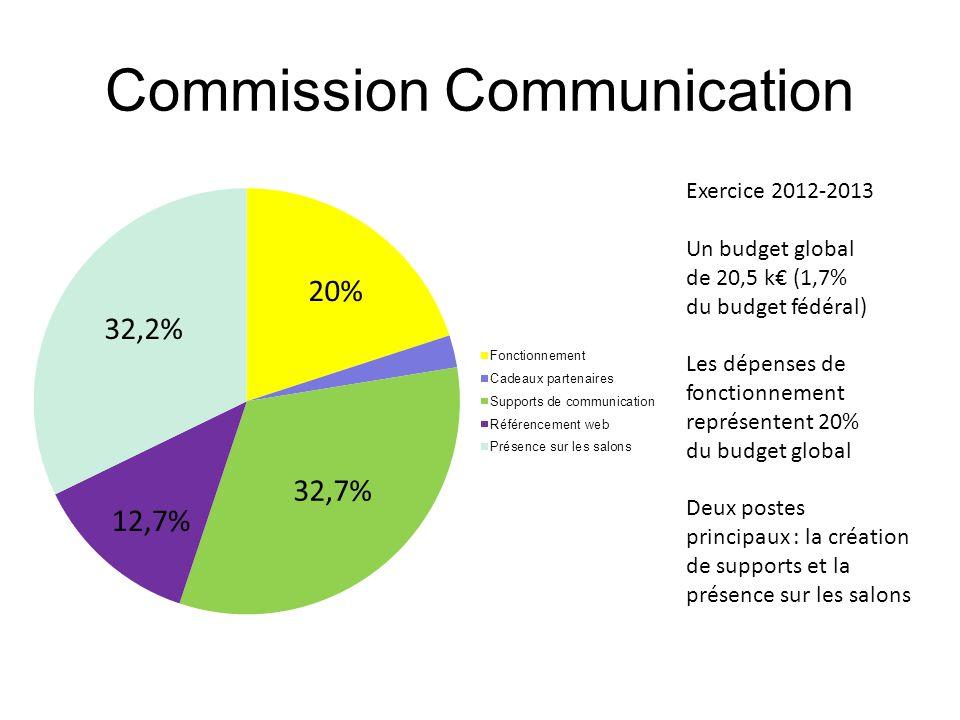 Commission Communication Exercice 2012-2013 Un budget global de 20,5 k (1,7% du budget fédéral) Les dépenses de fonctionnement représentent 20% du bud