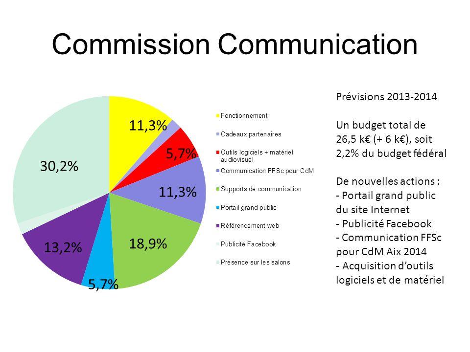 Commission Communication Prévisions 2013-2014 Un budget total de 26,5 k (+ 6 k), soit 2,2% du budget fédéral De nouvelles actions : - Portail grand pu