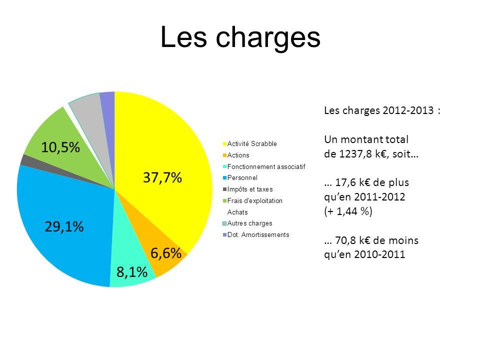 Les charges Les charges 2012-2013 : Un montant total de 1237,8 k, soit… … 17,6 k de plus quen 2011-2012 (+ 1,44 %) … 70,8 k de moins quen 2010-2011 37