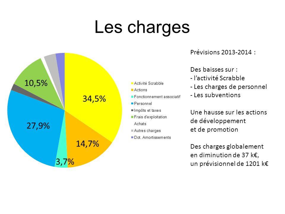 Les charges Prévisions 2013-2014 : Des baisses sur : - lactivité Scrabble - Les charges de personnel - Les subventions Une hausse sur les actions de d