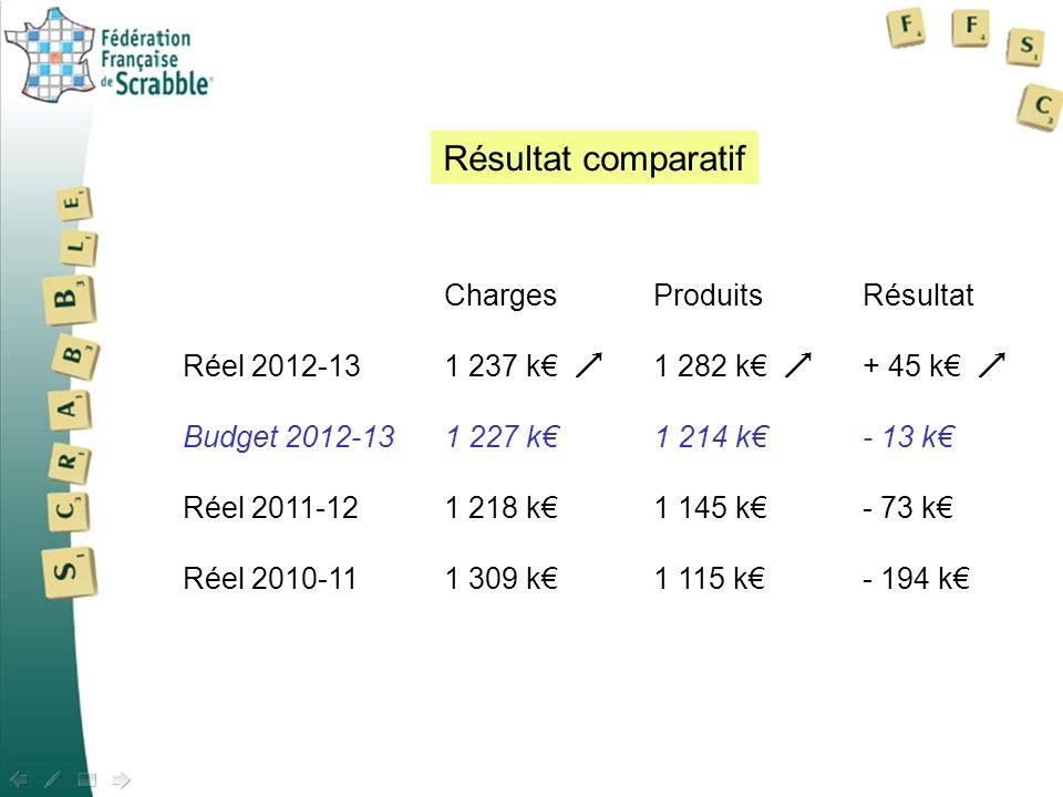 ChargesProduitsRésultat Réel 2012-131 237 k 1 282 k + 45 k Budget 2012-131 227 k1 214 k- 13 k Réel 2011-121 218 k 1 145 k - 73 k Réel 2010-111 309 k1