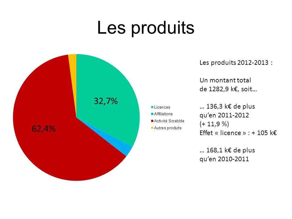 Les produits Les produits 2012-2013 : Un montant total de 1282,9 k, soit… … 136,3 k de plus quen 2011-2012 (+ 11,9 %) Effet « licence » : + 105 k … 16