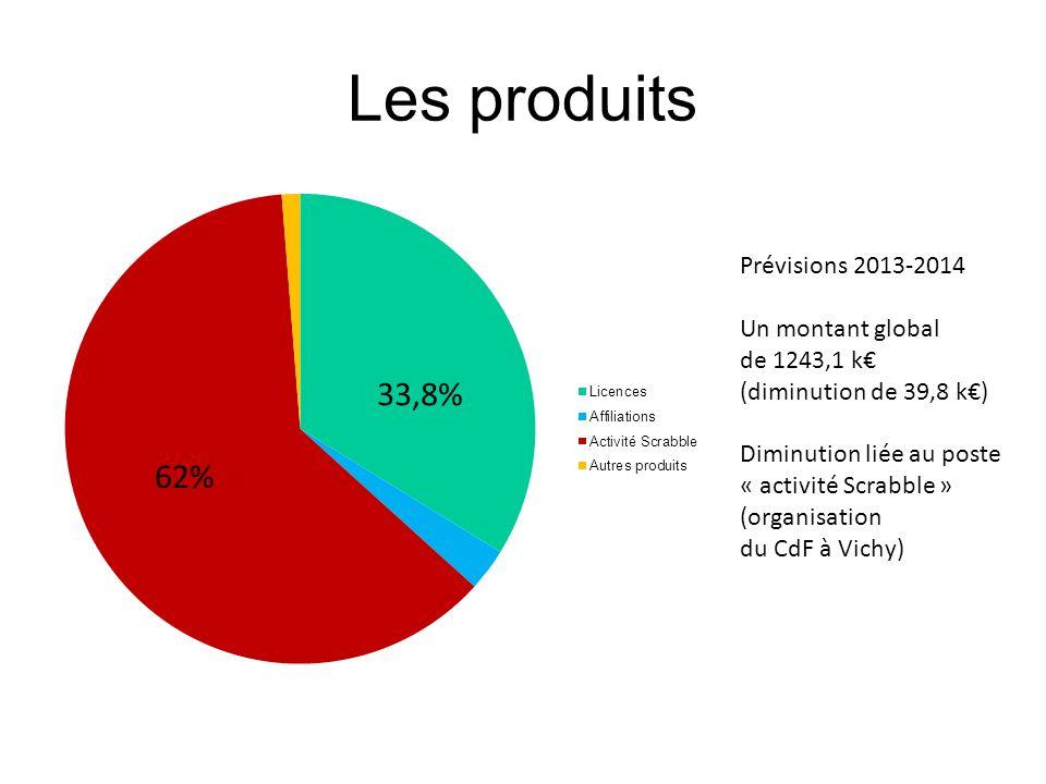 Les produits 33,8% 62% Prévisions 2013-2014 Un montant global de 1243,1 k (diminution de 39,8 k) Diminution liée au poste « activité Scrabble » (organ