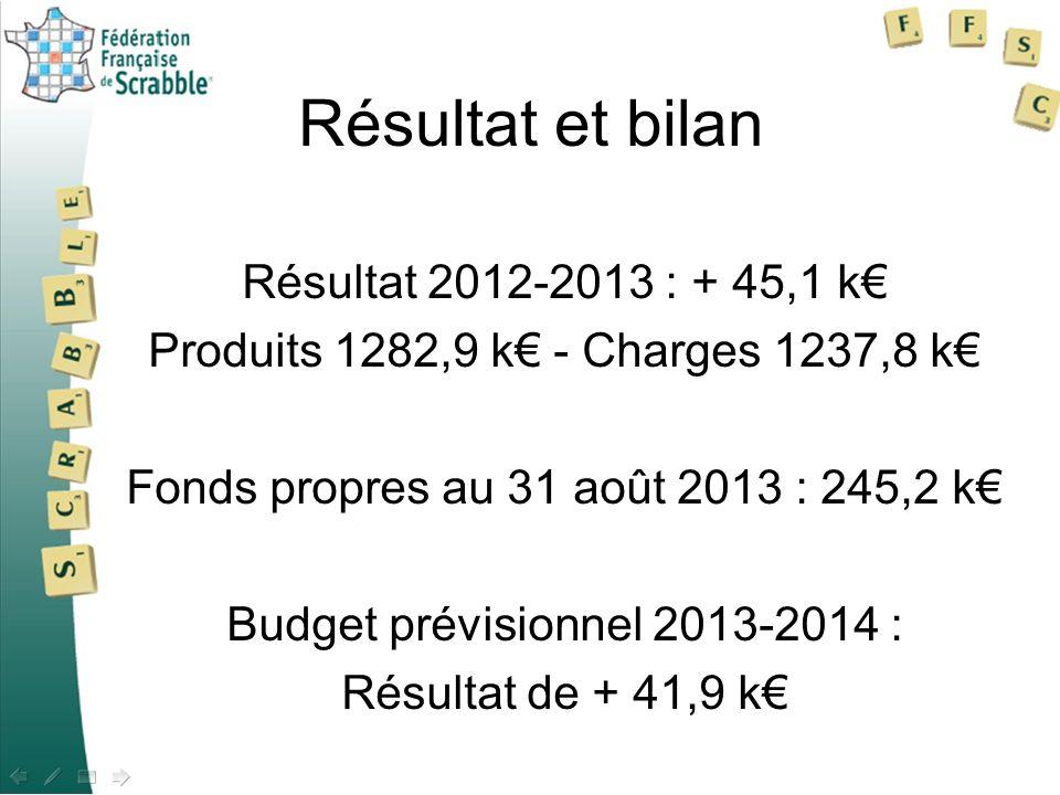 Résultat et bilan Résultat 2012-2013 : + 45,1 k Produits 1282,9 k - Charges 1237,8 k Fonds propres au 31 août 2013 : 245,2 k Budget prévisionnel 2013-