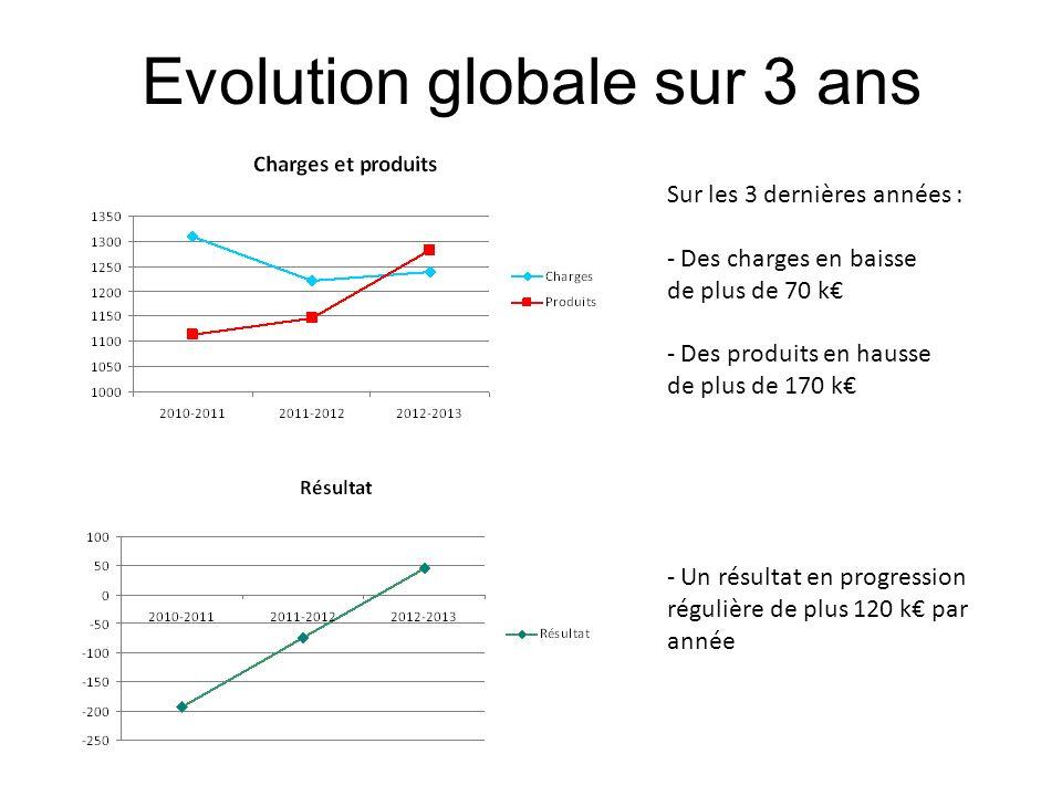 Evolution globale sur 3 ans Sur les 3 dernières années : - Des charges en baisse de plus de 70 k - Des produits en hausse de plus de 170 k - Un résult